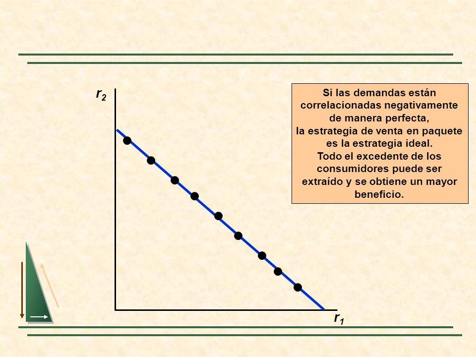 r2r2 r1r1 Si las demandas están correlacionadas negativamente de manera perfecta, la estrategia de venta en paquete es la estrategia ideal. Todo el ex