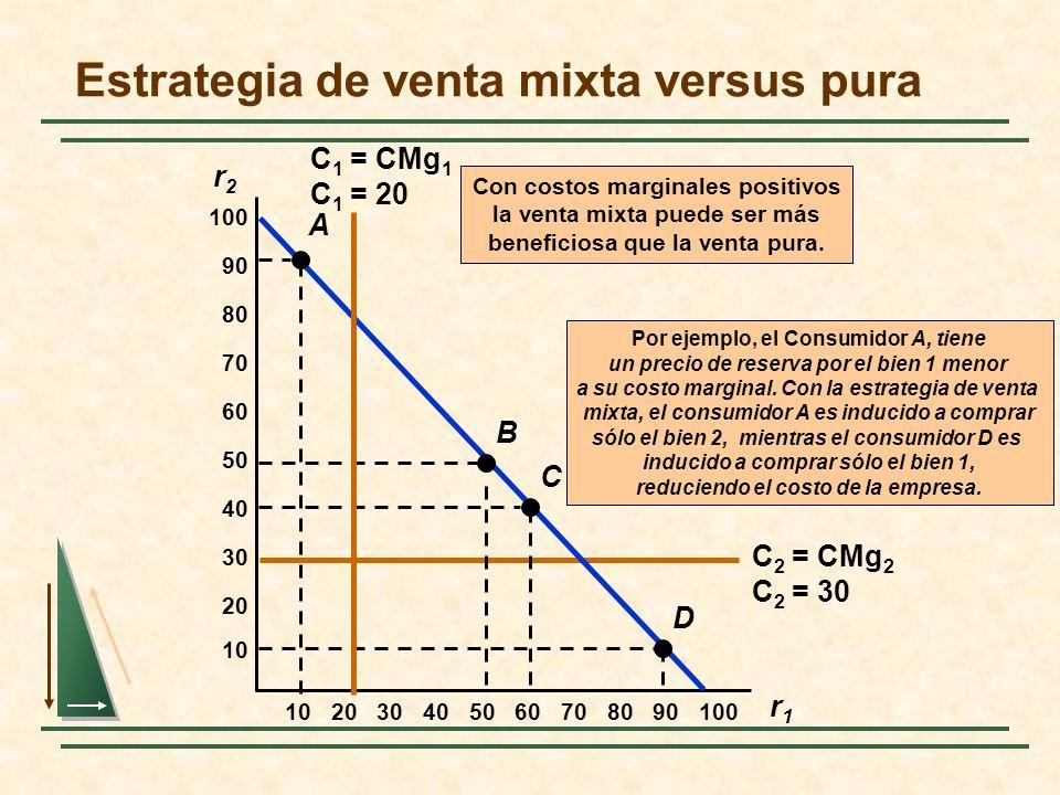 Estrategia de venta mixta versus pura r2r2 r1r1 102030405060708090100 10 20 30 40 50 60 70 80 90 100 C 2 = CMg 2 C 2 = 30 Por ejemplo, el Consumidor A