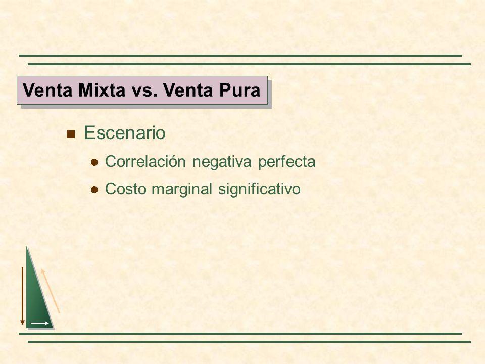 Escenario Correlación negativa perfecta Costo marginal significativo Venta Mixta vs. Venta Pura