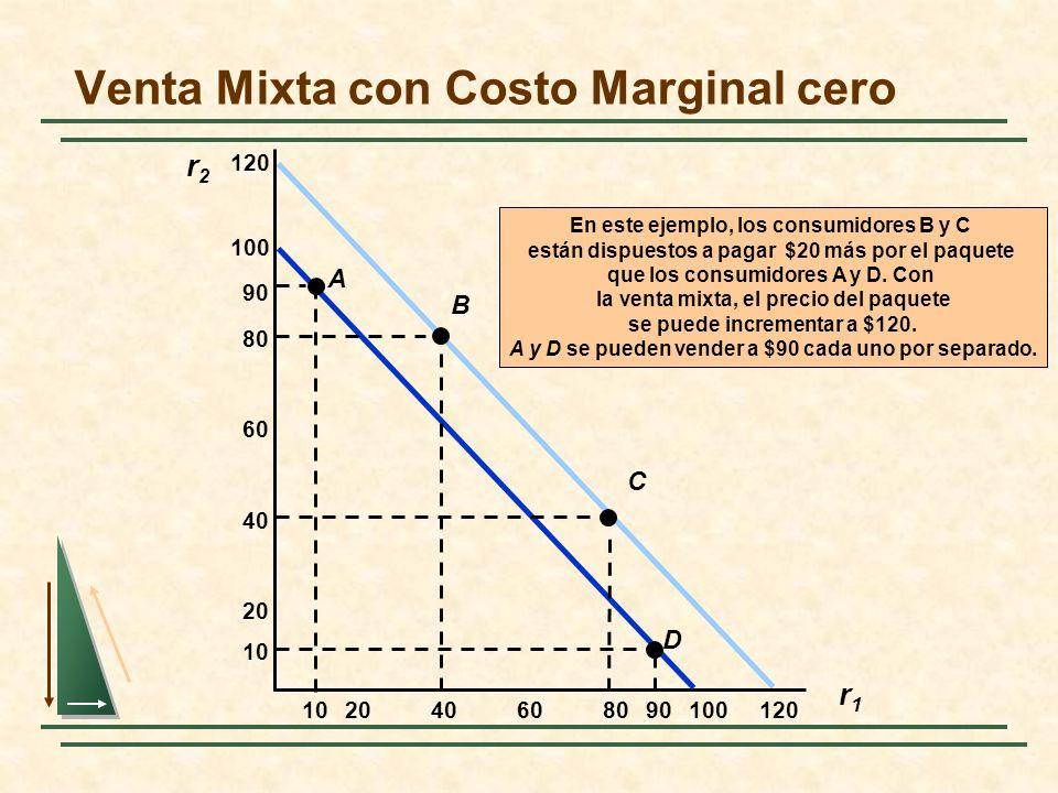 Venta Mixta con Costo Marginal cero r2r2 r1r1 20406080100 20 40 60 80 100 120 En este ejemplo, los consumidores B y C están dispuestos a pagar $20 más