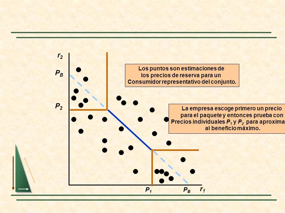 r2r2 r1r1 La empresa escoge primero un precio para el paquete y entonces prueba con Precios individuales P 1 y P 2 para aproximarse al beneficio máxim