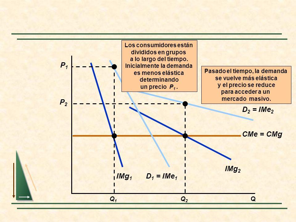 Q CMe = CMg Pasado el tiempo, la demanda se vuelve más elástica y el precio se reduce para acceder a un mercado masivo. Q2Q2 IMg 2 D 2 = IMe 2 P2P2 D