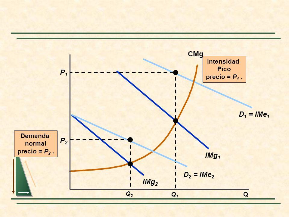 IMg 1 D 1 = IMe 1 CMg P1P1 Q1Q1 Intensidad Pico precio = P 1. Q IMg 2 D 2 = IMe 2 Demanda normal precio = P 2. Q2Q2 P2P2