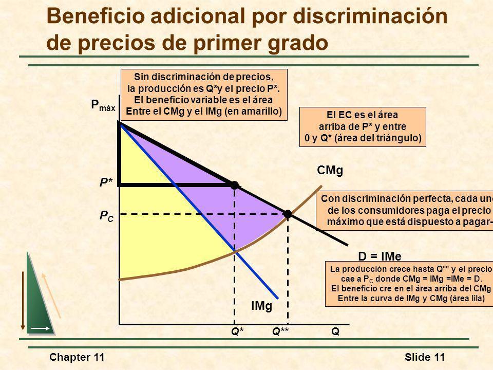 Chapter 11Slide 11 P* Q* Sin discriminación de precios, la producción es Q*y el precio P*. El beneficio variable es el área Entre el CMg y el IMg (en