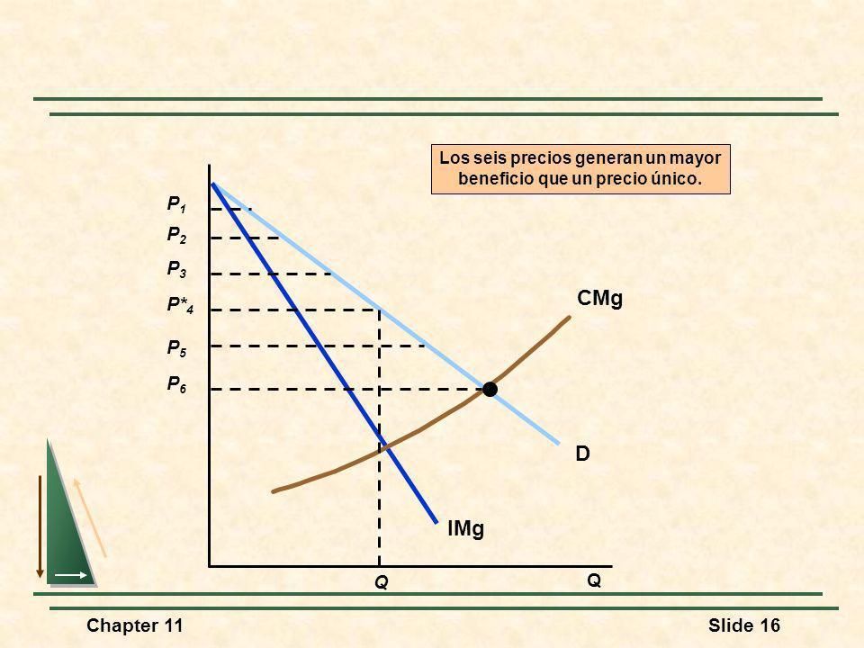 Chapter 11Slide 16 Q D IMg CMg P2P2 P3P3 P* 4 P5P5 P6P6 P1P1 Los seis precios generan un mayor beneficio que un precio único. Q
