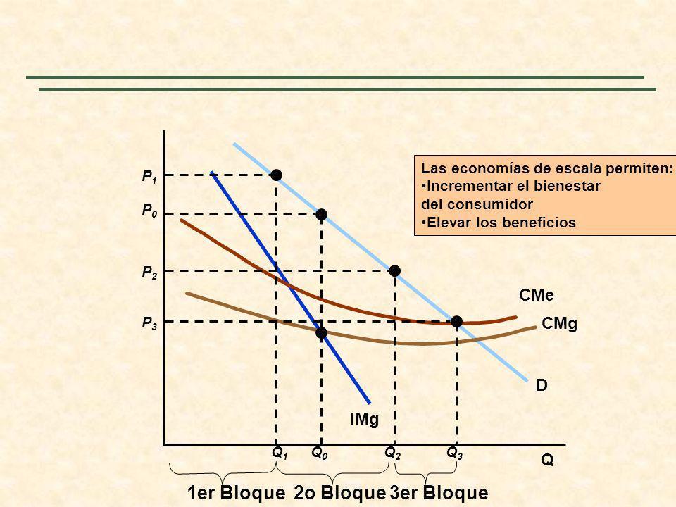 Q D IMg CMg CMe P0P0 Q0Q0 P1P1 Q1Q1 1er Bloque P2P2 Q2Q2 P3P3 Q3Q3 2o Bloque3er Bloque Las economías de escala permiten: Incrementar el bienestar del