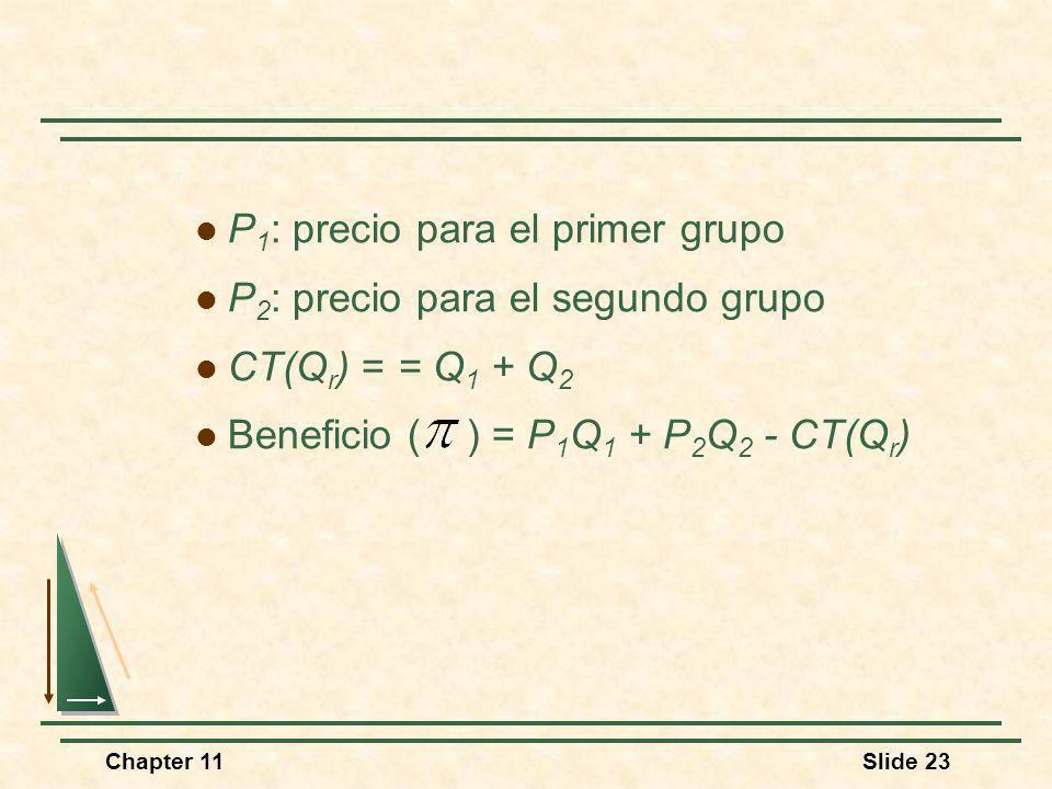 Chapter 11Slide 23 P 1 : precio para el primer grupo P 2 : precio para el segundo grupo CT(Q r ) = = Q 1 + Q 2 Beneficio ( ) = P 1 Q 1 + P 2 Q 2 - CT(