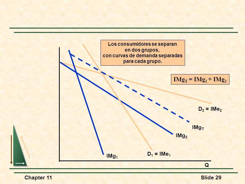 Chapter 11Slide 29 Q D 2 = IMe 2 IMg 2 D 1 = IMe 1 IMg 1 Los consumidores se separan en dos grupos, con curvas de demanda separadas para cada grupo. I