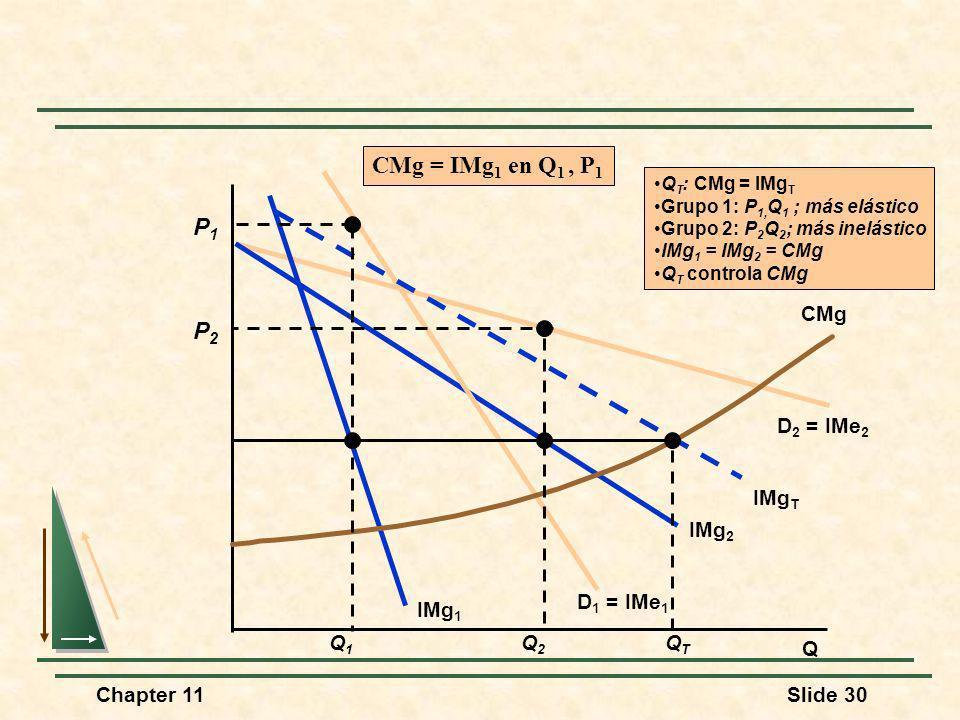 Chapter 11Slide 30 Q D 2 = IMe 2 IMg 2 D 1 = IMe 1 IMg 1 IMg T CMg Q2Q2 P2P2 QTQT Q T : CMg = IMg T Grupo 1: P 1, Q 1 ; más elástico Grupo 2: P 2 Q 2