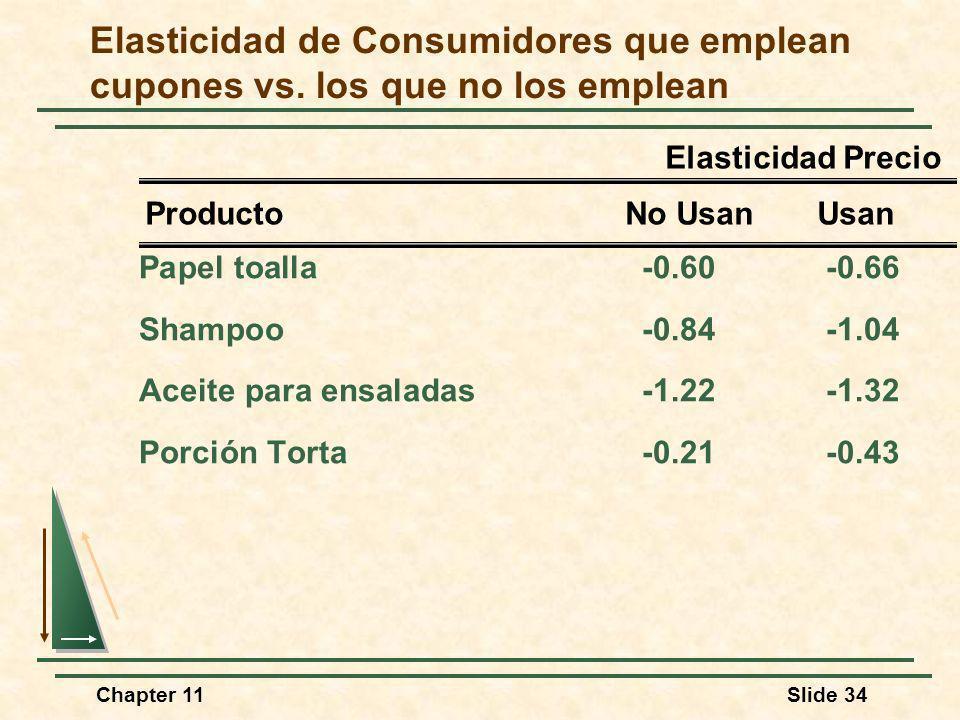 Chapter 11Slide 34 Elasticidad de Consumidores que emplean cupones vs. los que no los emplean Papel toalla-0.60-0.66 Shampoo-0.84-1.04 Aceite para ens