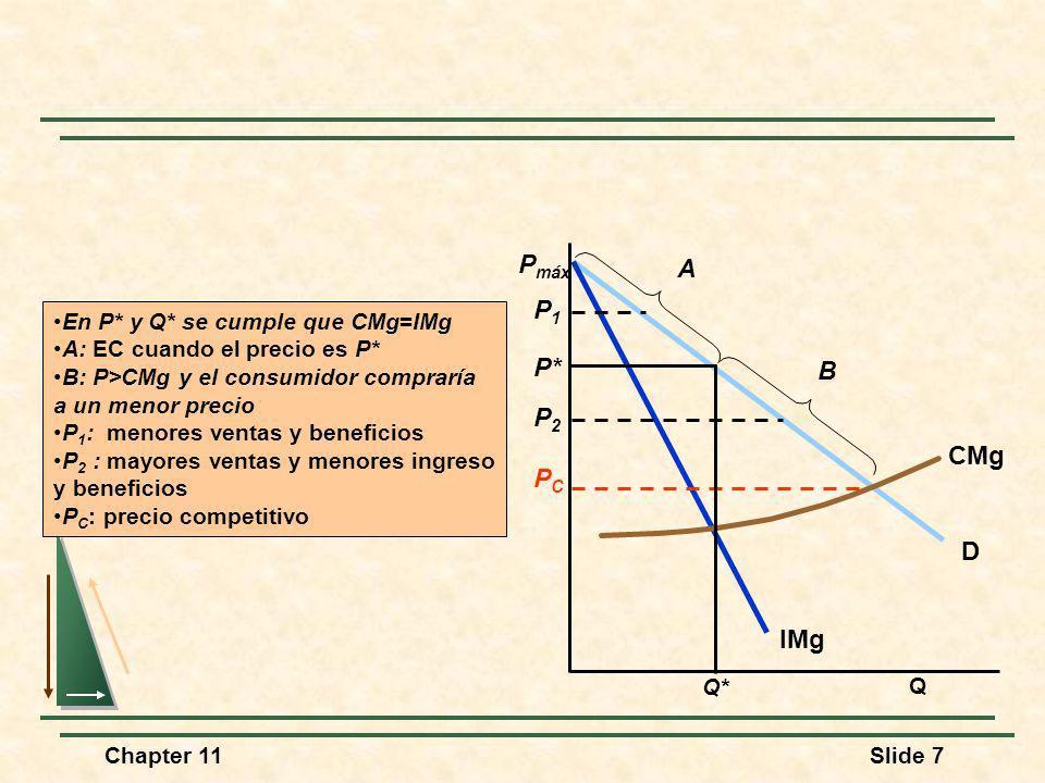 Chapter 11Slide 7 En P* y Q* se cumple que CMg=IMg A: EC cuando el precio es P* B: P>CMg y el consumidor compraría a un menor precio P 1 : menores ven