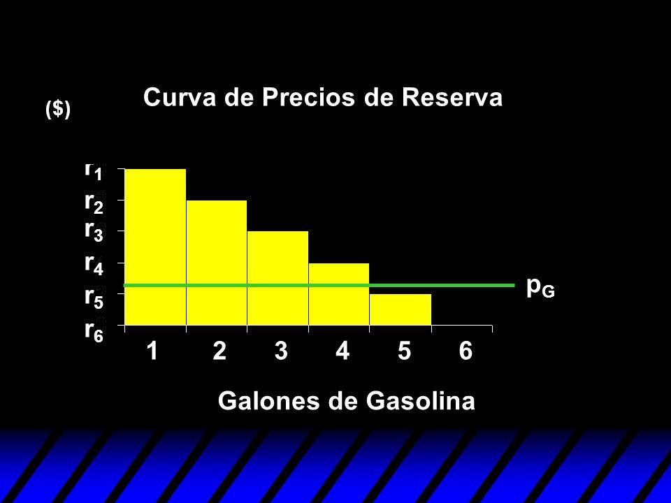 123456 r1r1 r2r2 r3r3 r4r4 r5r5 r6r6 pGpG Galones de Gasolina Curva de Precios de Reserva