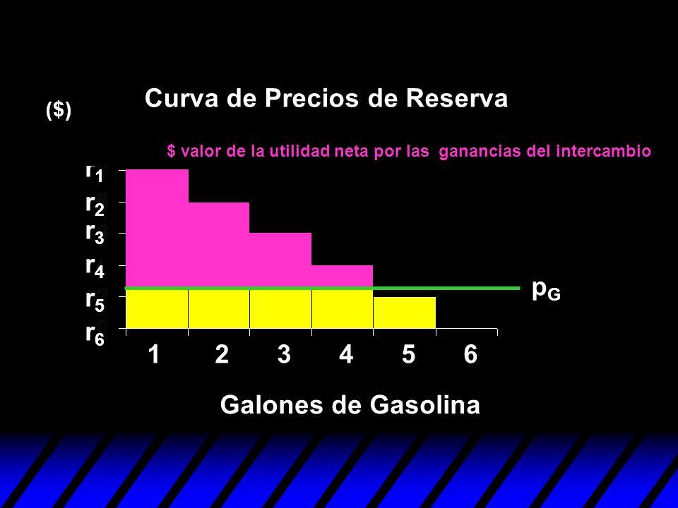 123456 r1r1 r2r2 r3r3 r4r4 r5r5 r6r6 pGpG $ valor de la utilidad neta por las ganancias del intercambio Curva de Precios de Reserva Galones de Gasolin