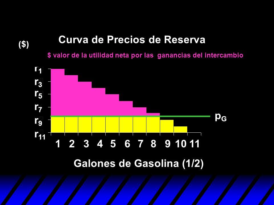 123456 r1r1 r3r3 r5r5 r7r7 r9r9 r 11 7891011 pGpG Curva de Precios de Reserva Galones de Gasolina (1/2) $ valor de la utilidad neta por las ganancias