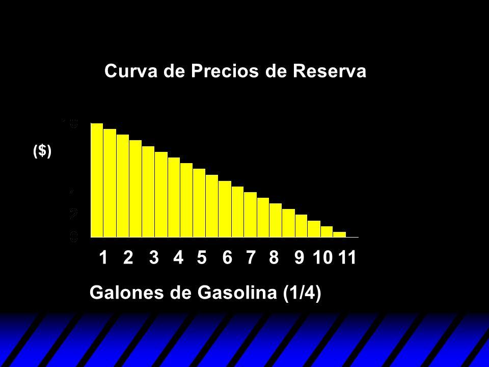 1234567891011 Curva de Precios de Reserva Galones de Gasolina (1/4)