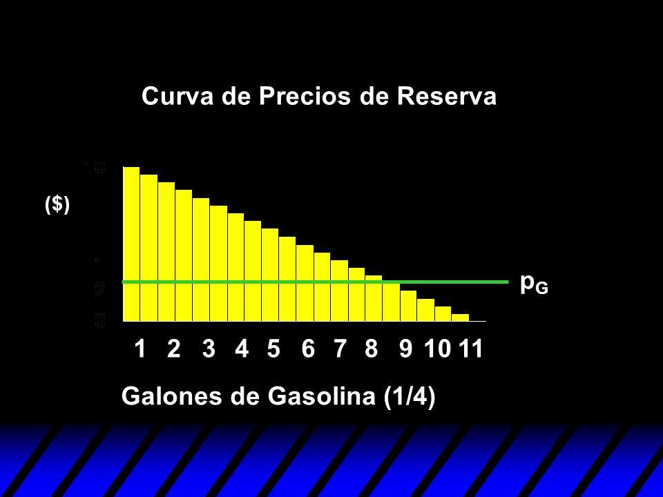 1234567891011 pGpG Curva de Precios de Reserva Galones de Gasolina (1/4)