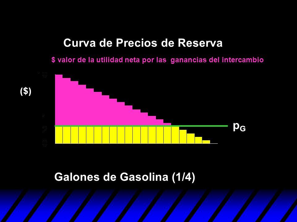 pGpG Curva de Precios de Reserva Galones de Gasolina (1/4) $ valor de la utilidad neta por las ganancias del intercambio