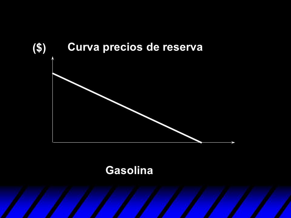 Gasolina ($) Curva precios de reserva
