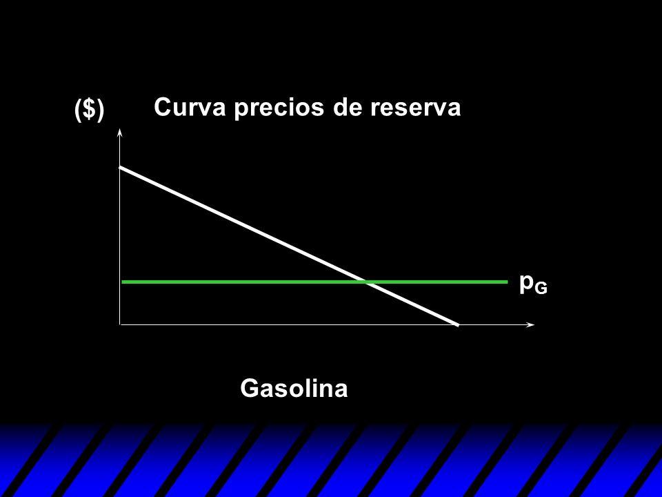 pGpG Gasolina ($) Curva precios de reserva