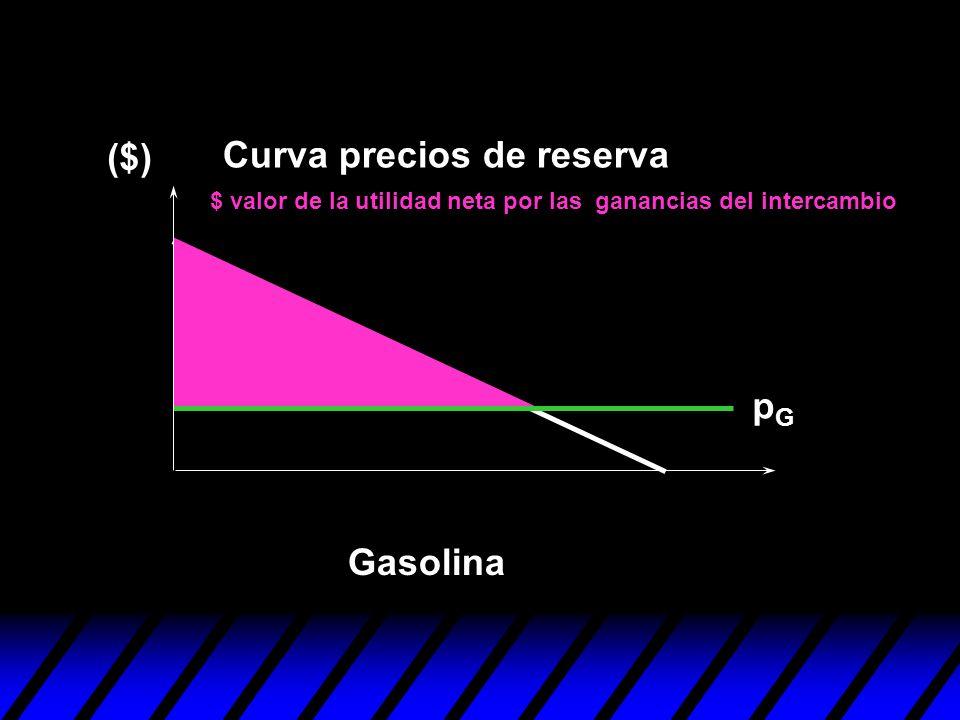 pGpG Gasolina ($) Curva precios de reserva $ valor de la utilidad neta por las ganancias del intercambio
