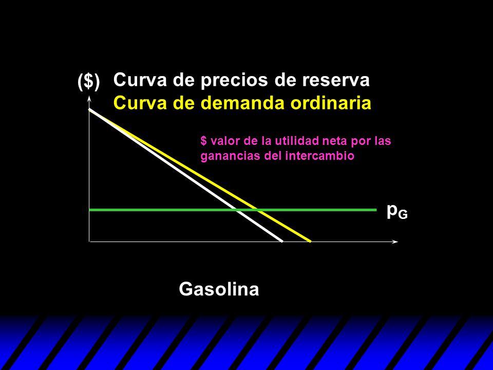 pGpG ($) Gasolina Curva de precios de reserva Curva de demanda ordinaria $ valor de la utilidad neta por las ganancias del intercambio