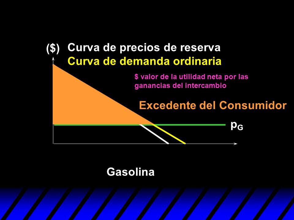 pGpG Excedente del Consumidor ($) Gasolina Curva de precios de reserva Curva de demanda ordinaria $ valor de la utilidad neta por las ganancias del in