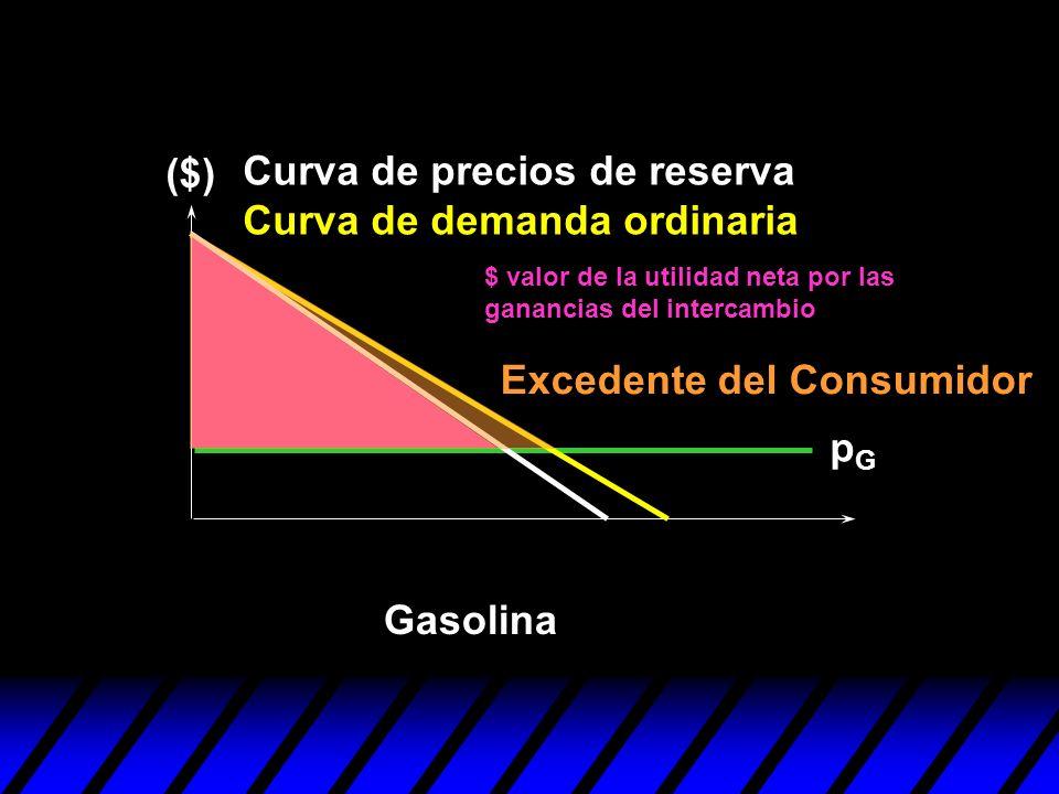 pGpG ($) Excedente del Consumidor Gasolina Curva de precios de reserva Curva de demanda ordinaria $ valor de la utilidad neta por las ganancias del in
