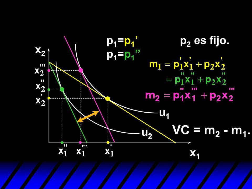 x2x2 x1x1 u1u1 u2u2 p 1 =p 1 p 1 =p 1 VC = m 2 - m 1. p 2 es fijo.