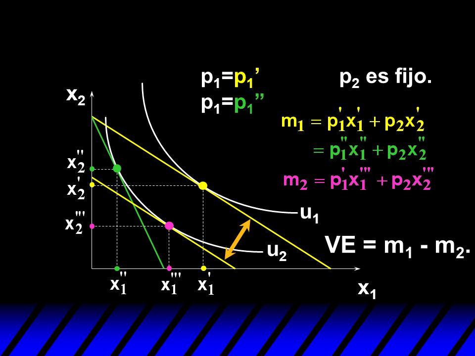 x2x2 x1x1 u1u1 u2u2 p 1 =p 1 p 1 =p 1 VE = m 1 - m 2. p 2 es fijo.