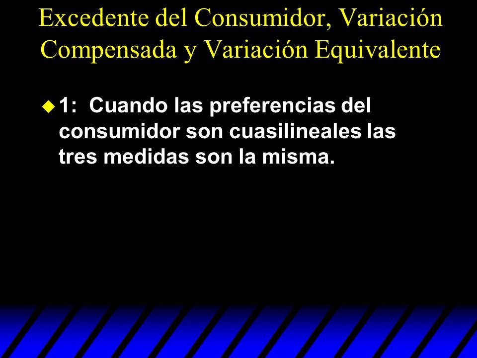 1: Cuando las preferencias del consumidor son cuasilineales las tres medidas son la misma. Excedente del Consumidor, Variación Compensada y Variación