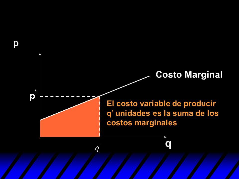 El costo variable de producir q unidades es la suma de los costos marginales q p Costo Marginal