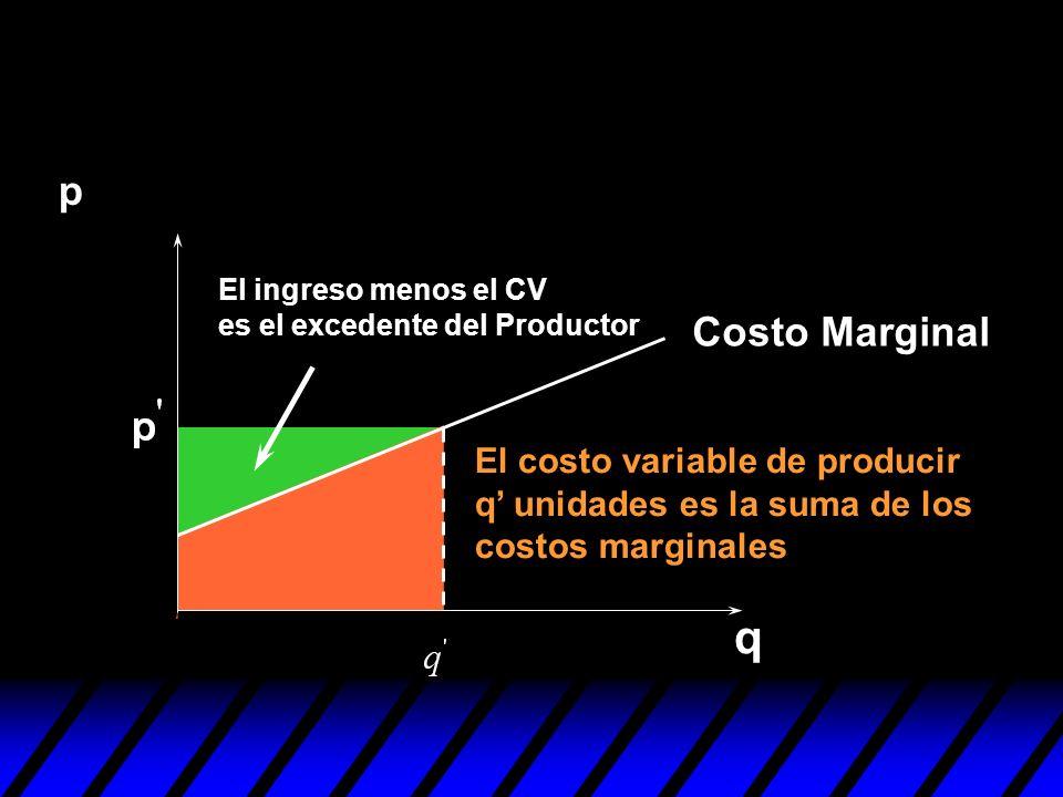 El ingreso menos el CV es el excedente del Productor q p Costo Marginal El costo variable de producir q unidades es la suma de los costos marginales