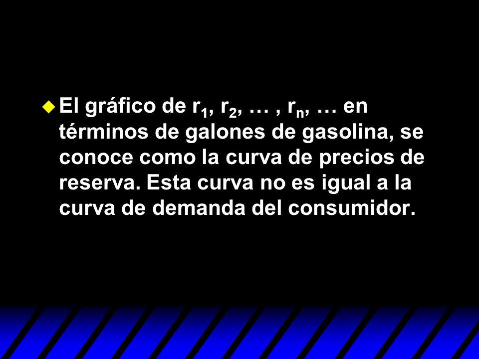 El gráfico de r 1, r 2, …, r n, … en términos de galones de gasolina, se conoce como la curva de precios de reserva. Esta curva no es igual a la curva