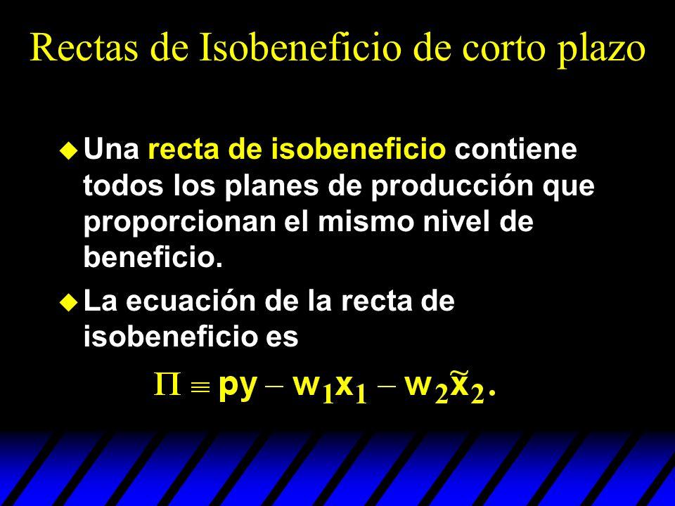 Rectas de Isobeneficio de corto plazo u Una recta de isobeneficio contiene todos los planes de producción que proporcionan el mismo nivel de beneficio