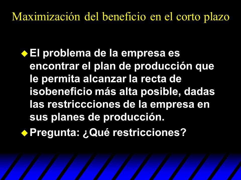 Maximización del beneficio en el corto plazo u El problema de la empresa es encontrar el plan de producción que le permita alcanzar la recta de isoben