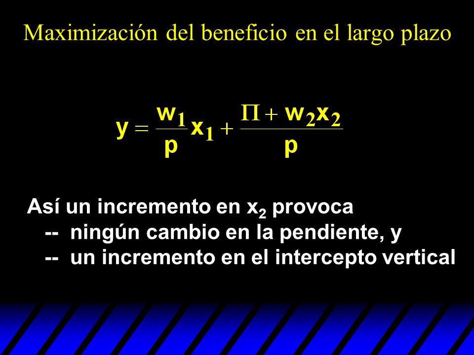 Así un incremento en x 2 provoca -- ningún cambio en la pendiente, y -- un incremento en el intercepto vertical Maximización del beneficio en el largo