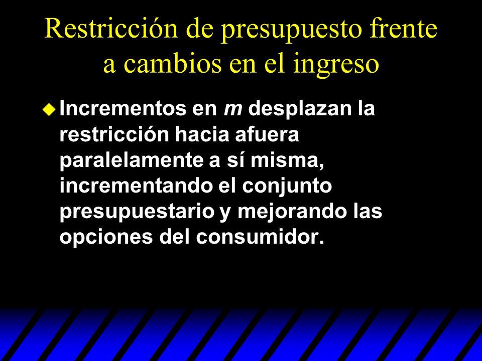 Restricción de presupuesto frente a cambios en el ingreso u Incrementos en m desplazan la restricción hacia afuera paralelamente a sí misma, increment