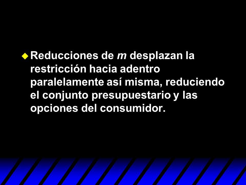 u Reducciones de m desplazan la restricción hacia adentro paralelamente así misma, reduciendo el conjunto presupuestario y las opciones del consumidor