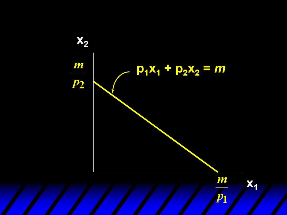 x2x2 x1x1 p 1 x 1 + p 2 x 2 = m