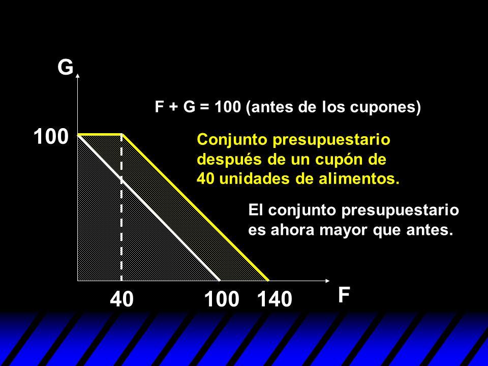 G F 100 140 El conjunto presupuestario es ahora mayor que antes. 40 F + G = 100 (antes de los cupones) Conjunto presupuestario después de un cupón de