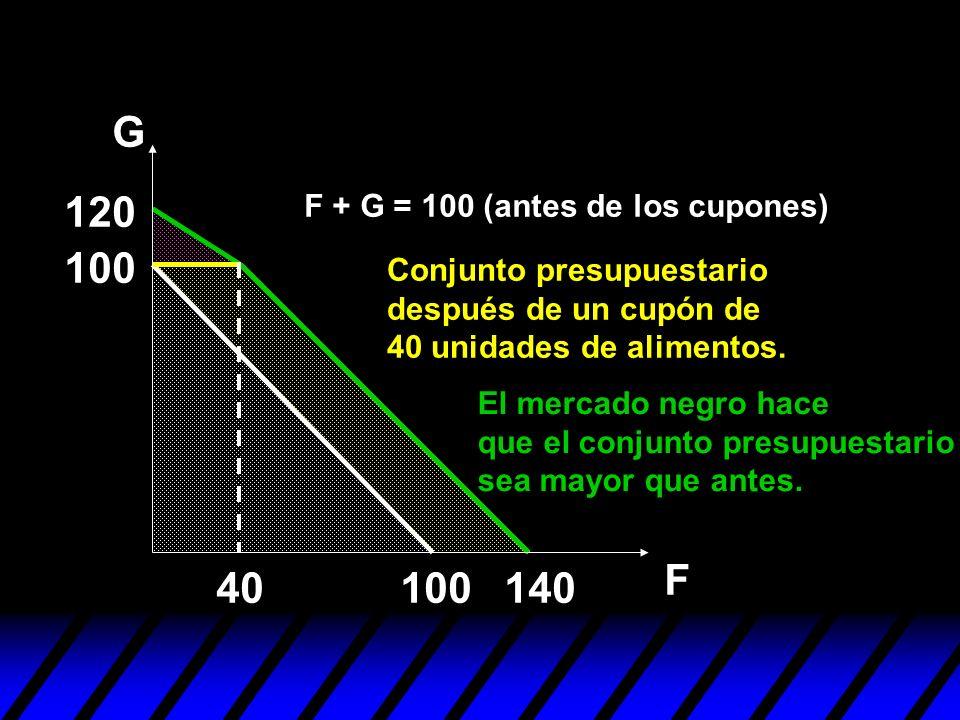 G F 100 140 120 El mercado negro hace que el conjunto presupuestario sea mayor que antes. 40 F + G = 100 (antes de los cupones) Conjunto presupuestari