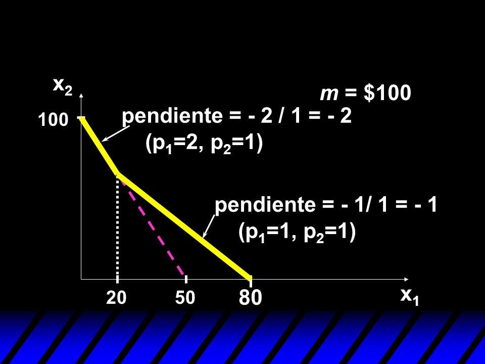 m = $100 50 100 20 pendiente = - 2 / 1 = - 2 (p 1 =2, p 2 =1) pendiente = - 1/ 1 = - 1 (p 1 =1, p 2 =1) 80 x2x2 x1x1