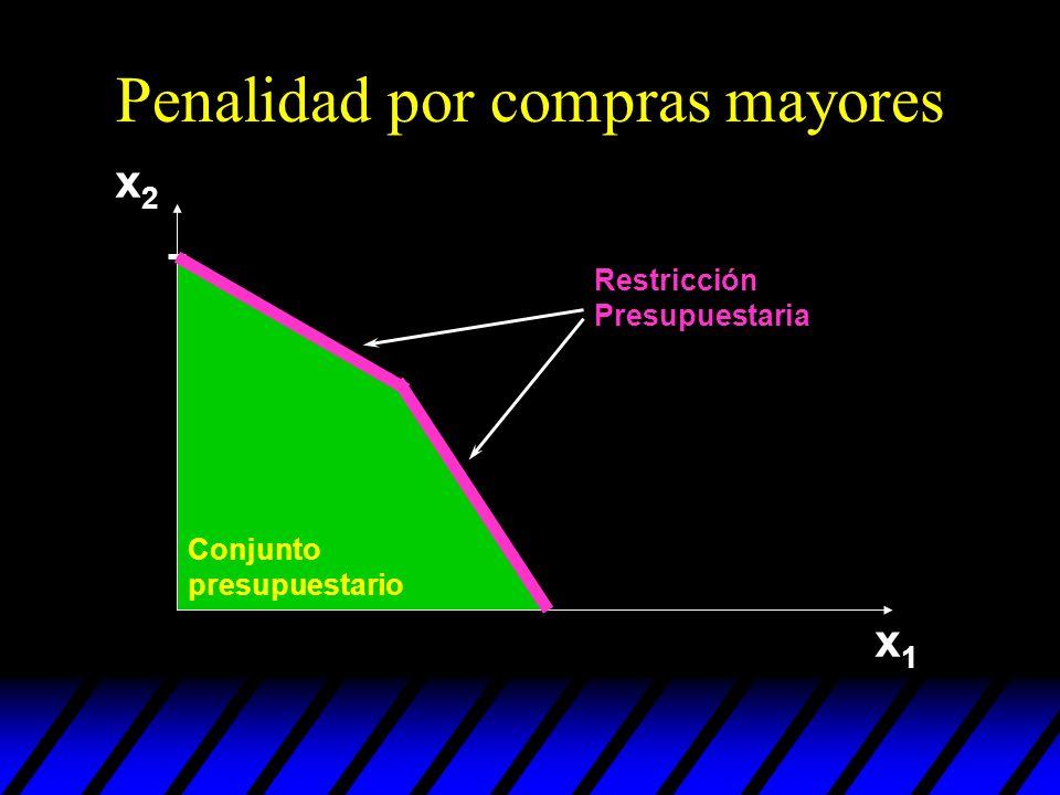 Penalidad por compras mayores x2x2 x1x1 Restricción Presupuestaria Conjunto presupuestario
