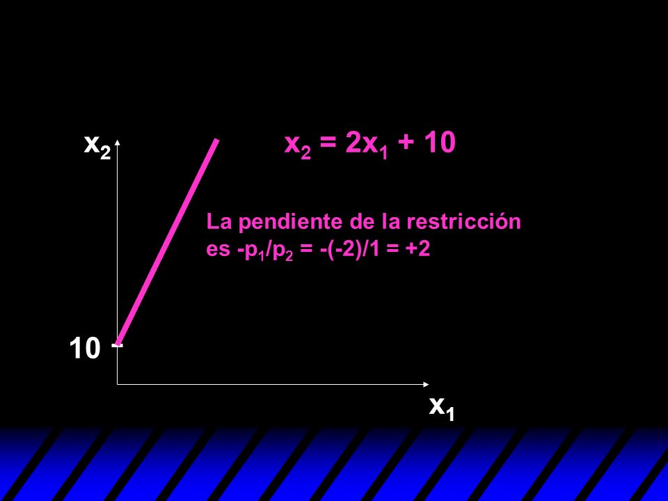 10 La pendiente de la restricción es -p 1 /p 2 = -(-2)/1 = +2 x2x2 x1x1 x 2 = 2x 1 + 10