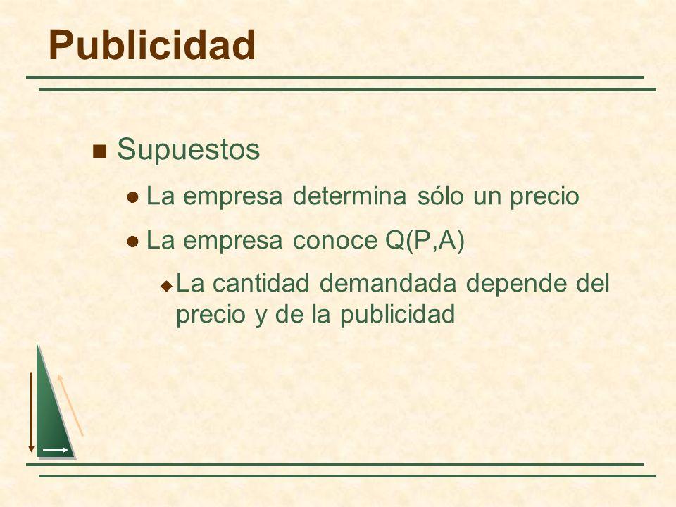Publicidad Supuestos La empresa determina sólo un precio La empresa conoce Q(P,A) La cantidad demandada depende del precio y de la publicidad