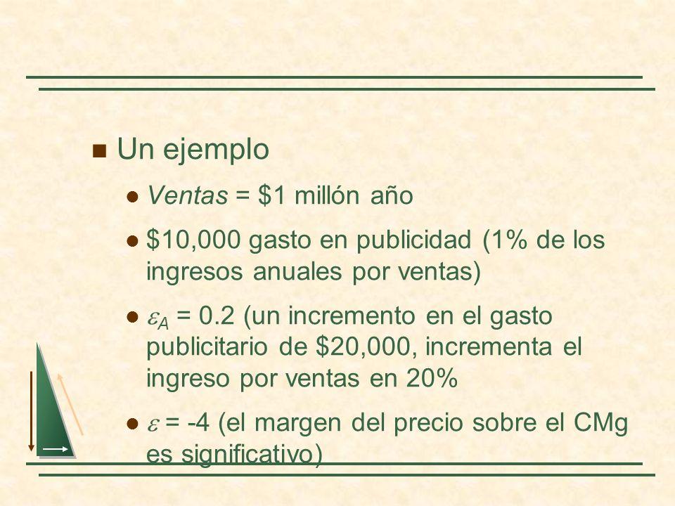 Un ejemplo Ventas = $1 millón año $10,000 gasto en publicidad (1% de los ingresos anuales por ventas) A = 0.2 (un incremento en el gasto publicitario de $20,000, incrementa el ingreso por ventas en 20% = -4 (el margen del precio sobre el CMg es significativo)