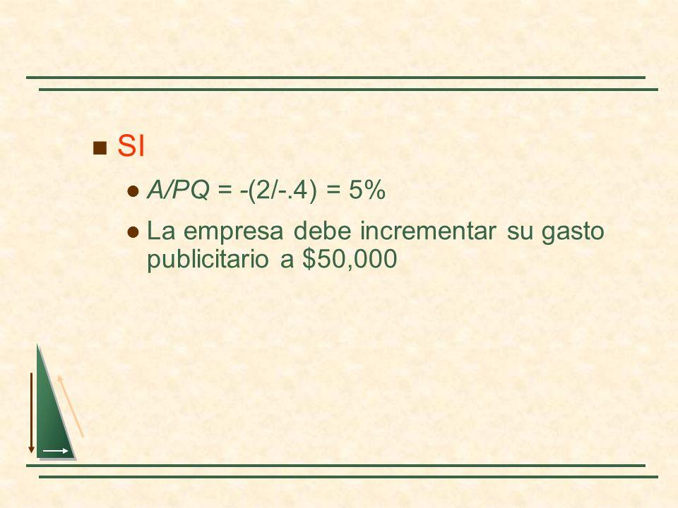 SI A/PQ = -(2/-.4) = 5% La empresa debe incrementar su gasto publicitario a $50,000