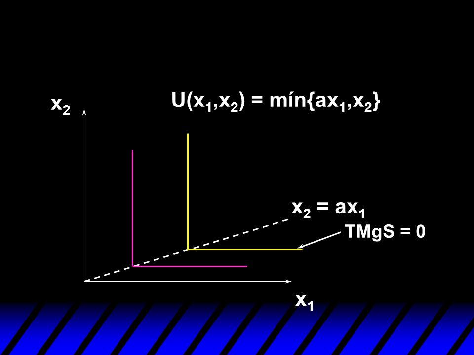x1x1 x2x2 TMgS = 0 U(x 1,x 2 ) = mín{ax 1,x 2 } x 2 = ax 1