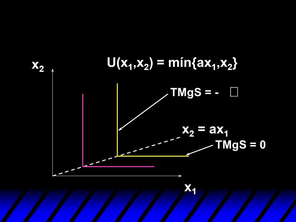 x1x1 x2x2 TMgS = - TMgS = 0 U(x 1,x 2 ) = mín{ax 1,x 2 } x 2 = ax 1