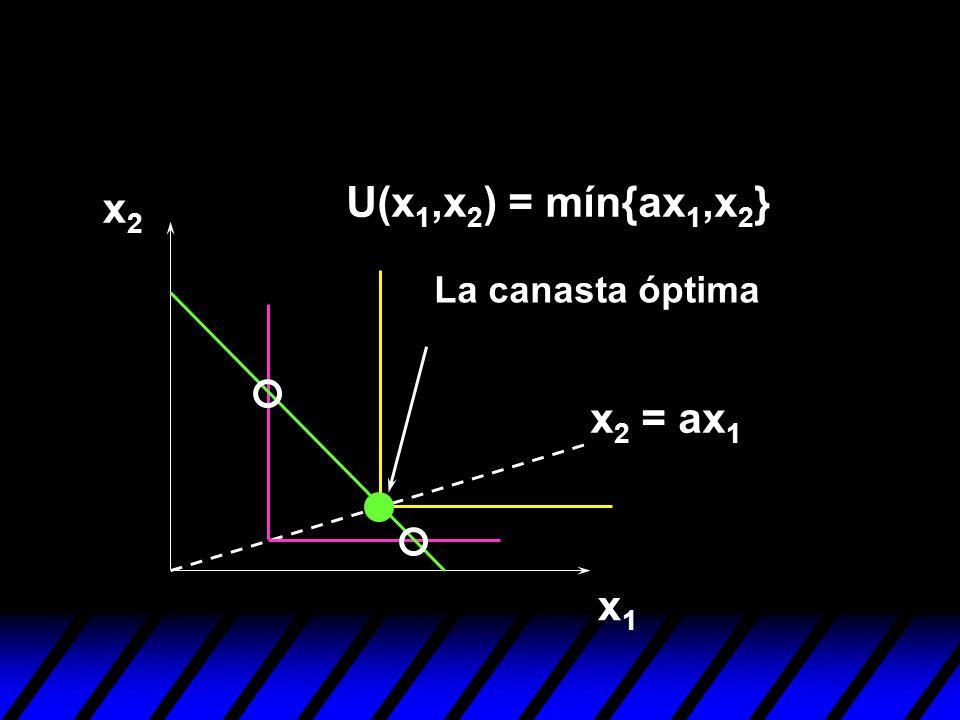 x1x1 x2x2 U(x 1,x 2 ) = mín{ax 1,x 2 } x 2 = ax 1 La canasta óptima